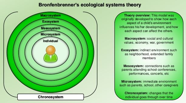 bronfenbrenners ecological theory of development